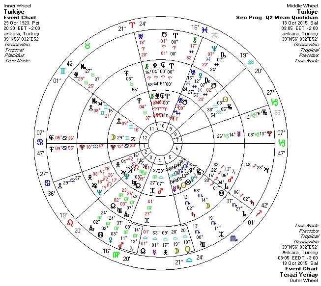 13.10.2015 Terazi Burcunda Yeniay Uclu Uranyen.jpg