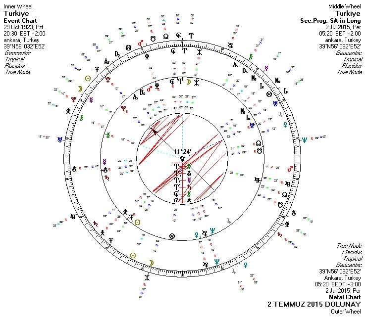 2 Temmuz 2015 Dolunay Uclu Uranyen.jpg