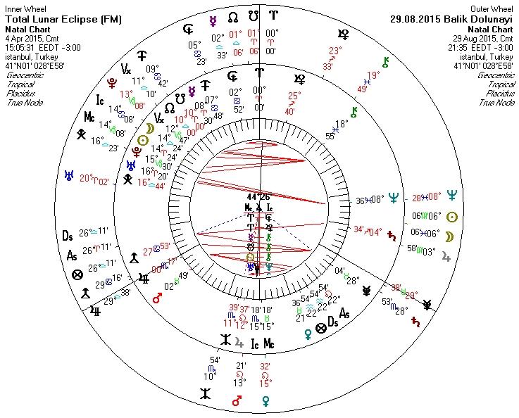 29.08.2015 Balık Burcunda Dolunay ve 04.04.2015 Ay Tutulması.jpg